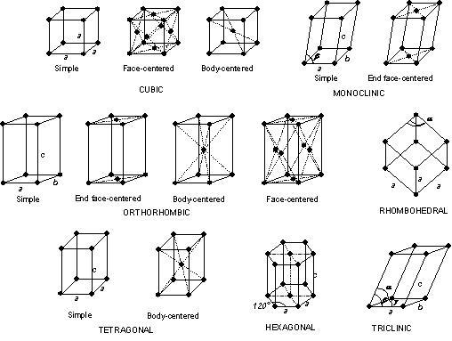 types of crystal structure