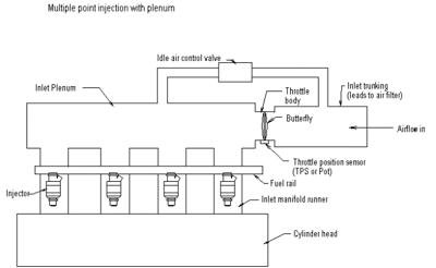 Multi Point Fuel Injection System (MPFI) - Working, advantages