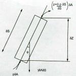 eulers bernoullis equation diagram