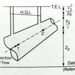 hydraulic grade line total energy line