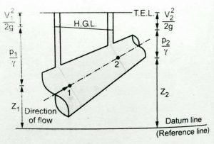 hydraulic grade line diagram total energy line